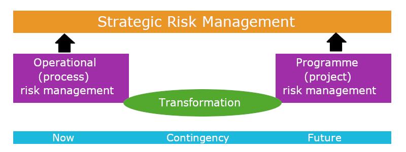 strategic-risk-management