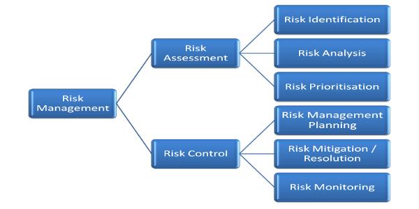 simple-risk-management