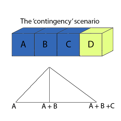 The 'contingency scenario'