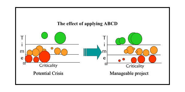 Effect of Applying ABCD to your projects
