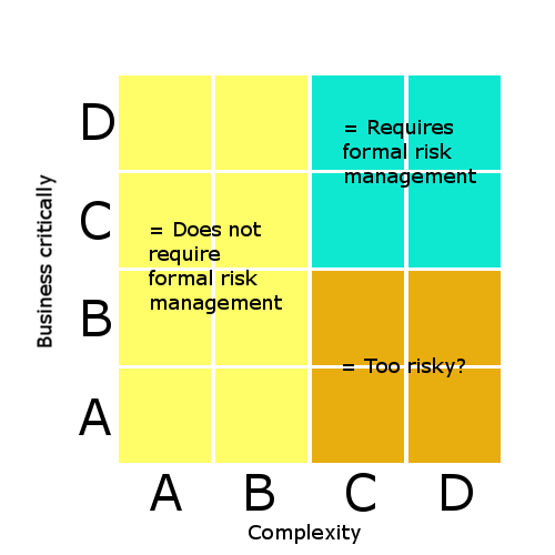 A matrix showing the criticality/complexity of risk